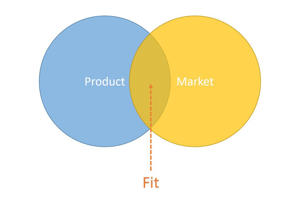 【花艺意】先进的鲜花店运营、管理及营销思维系列2:PMF(产品-市场匹配)